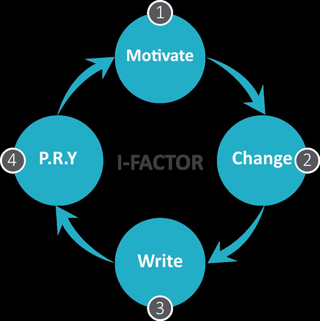 מהי שיטת I-FACTOR