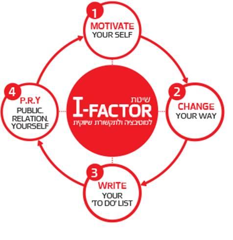 I-FACTOR - הגורם שהוא אני באהבה לנשים, גברים, משפחה והורות בהשראה
